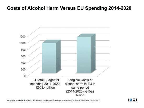 #3 Infographic - Projected Costs of Alcohol Harm in EU and EU Spending in Budget Period 2014-2020