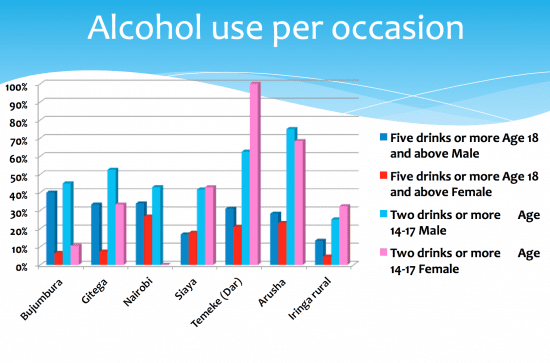 Alcohol use per occasion #Evidence