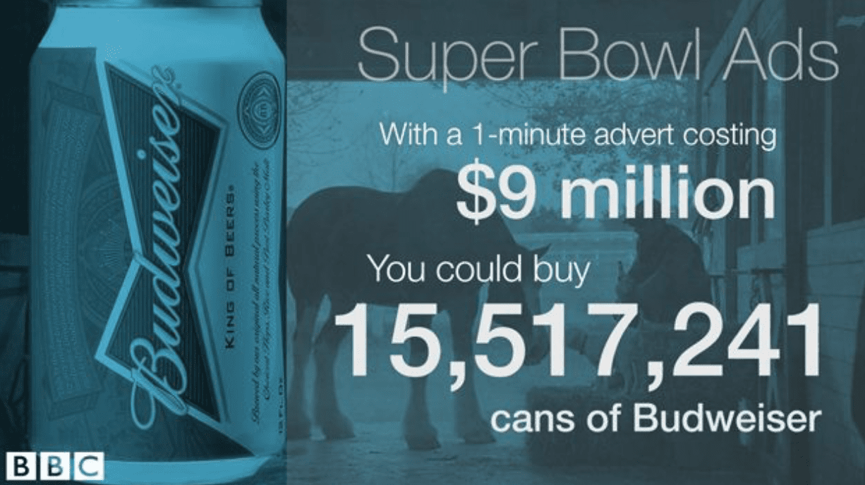 "BBC 2015 - ""Super Bowl ads: What could you buy for the cost of a commercial?"""