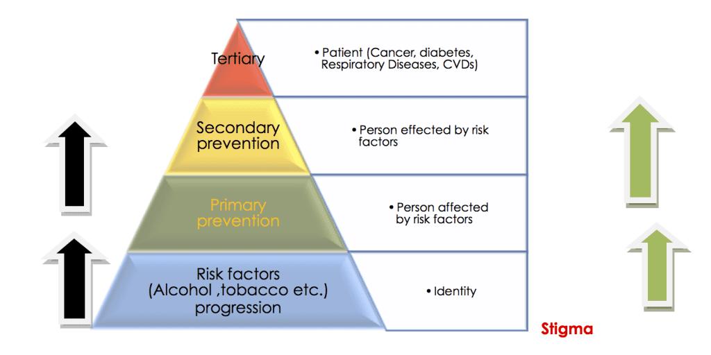 Pyramid NCDs