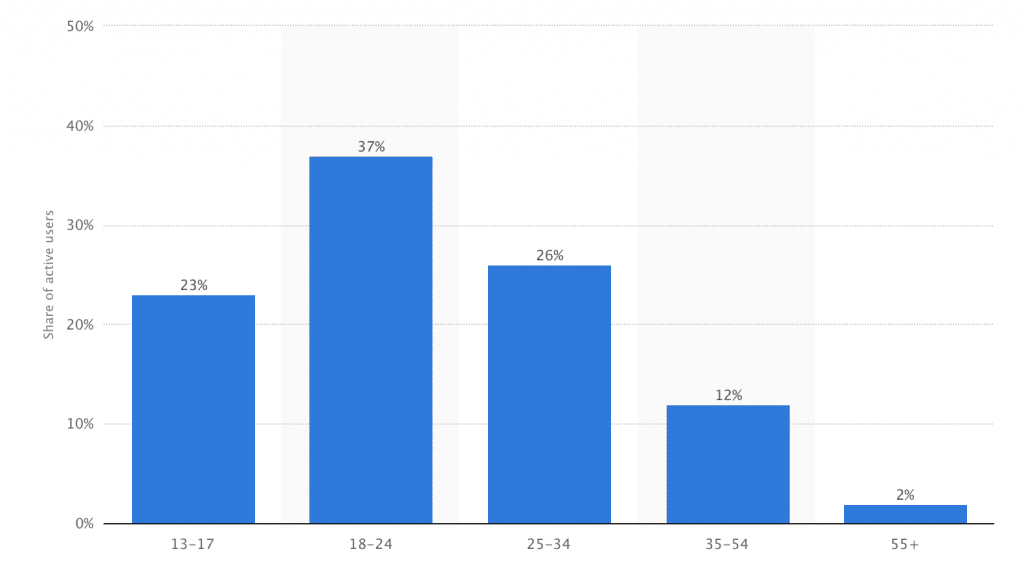 ©STATISTA Snapchat user demographics: Distribution of Snapchat users in the United States as of February 2016, by age
