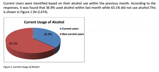Majority chooses alcohol free #LifeSetFree