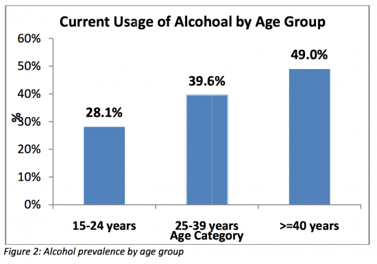 Too many minors are using alcohol