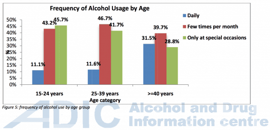 Frequency of intake by age